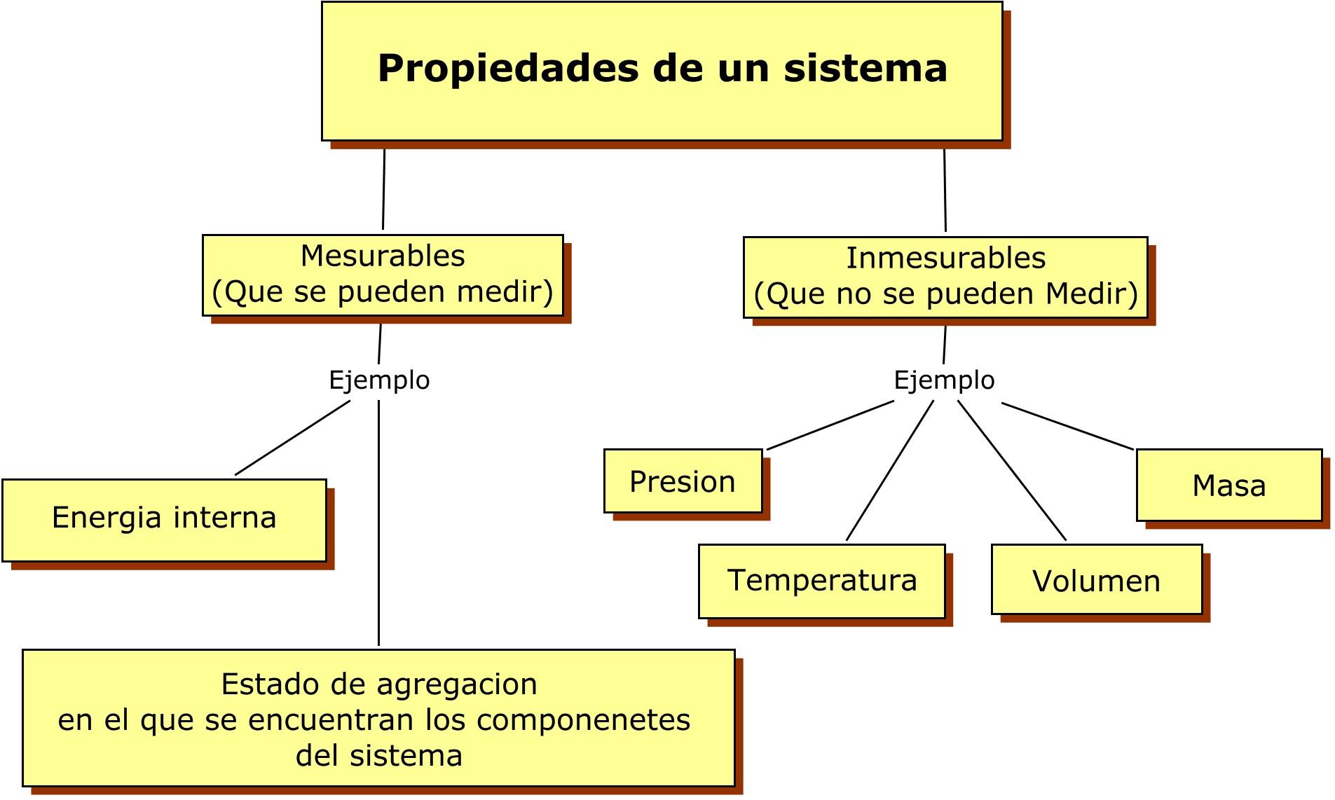 2 definici n de sistema termodin mico y ecuaci n de estado for Inmobiliaria definicion
